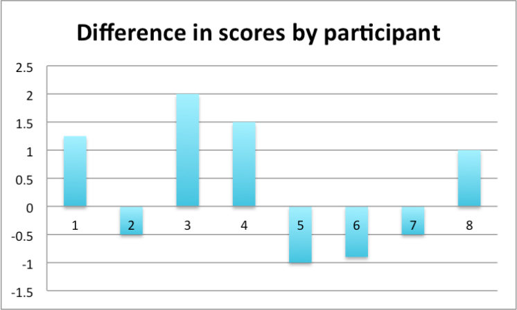 Difference in scores by participant