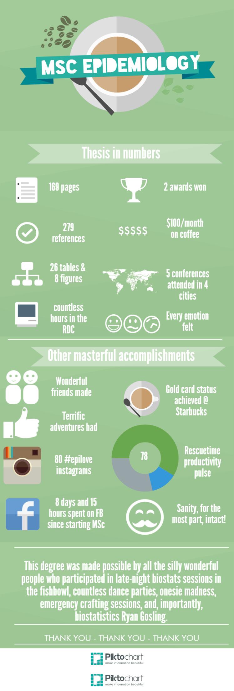 MSc infographic