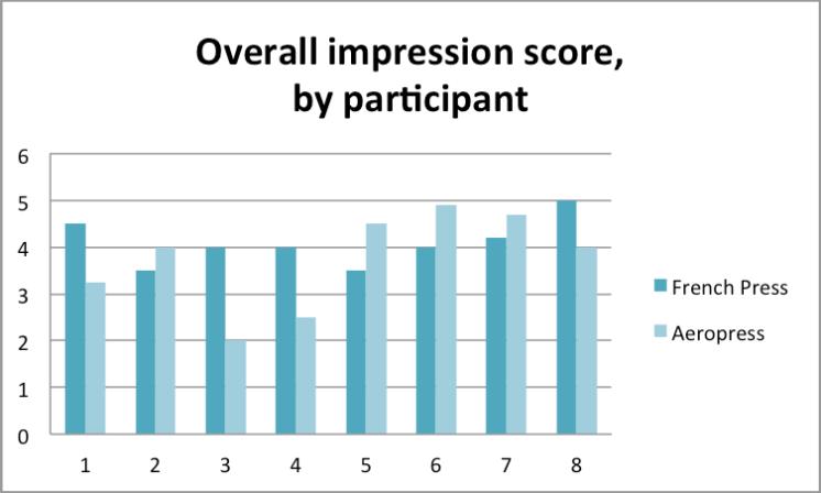 overall impression score