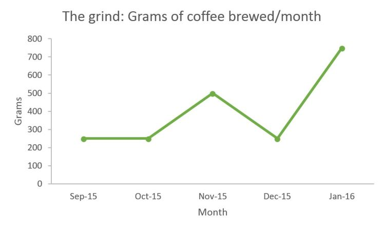 coffee grams
