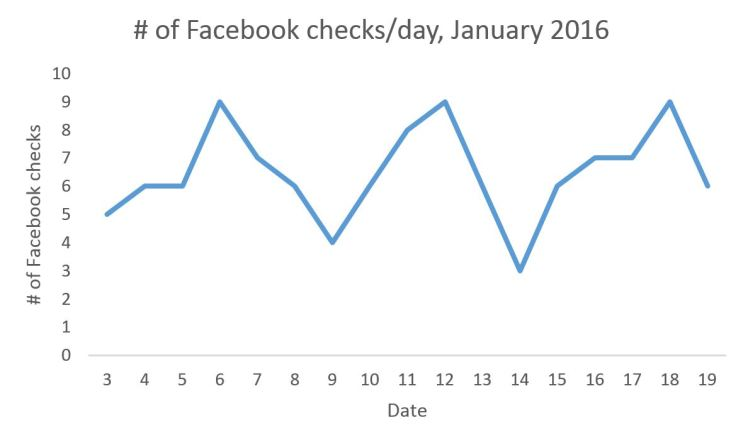 facebook checks